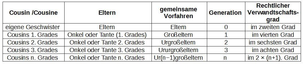 Verwandtschaft 2 grades